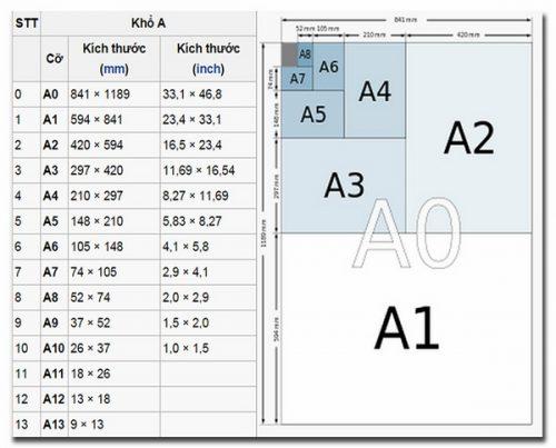 Kích thước khổ a0, a1, a2, a3, a4, a5 là bao nhiêu cm